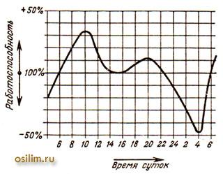 График среднестатистических колебаний работоспособности